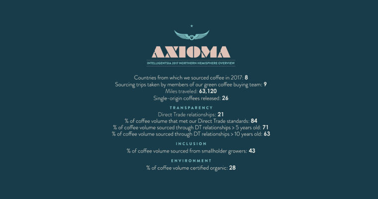 Introducing Axioma