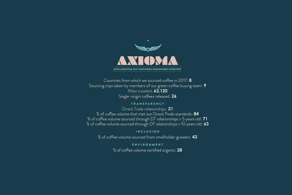 Introducing Axioma